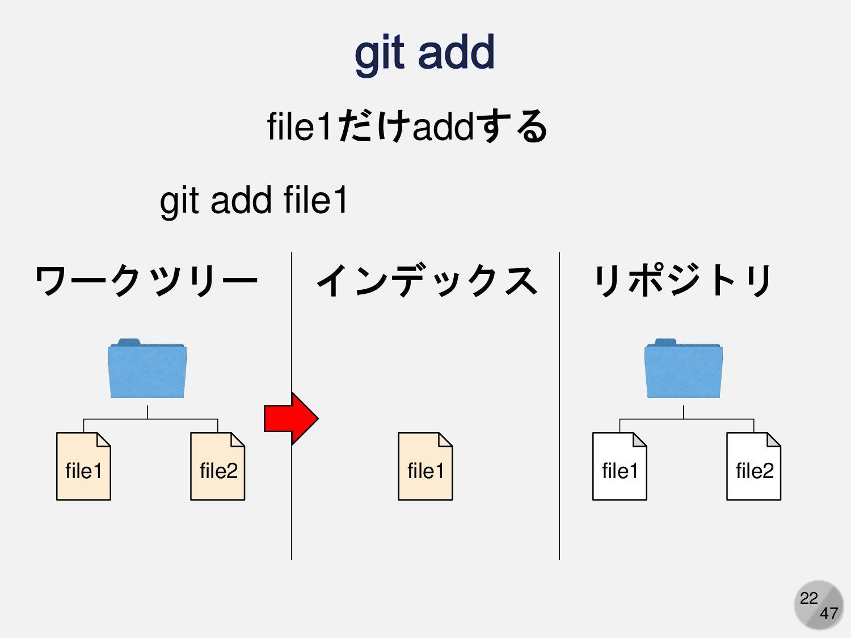 22 ワークツリー リポジトリ file1 file2 file1 file2 file1だけ...