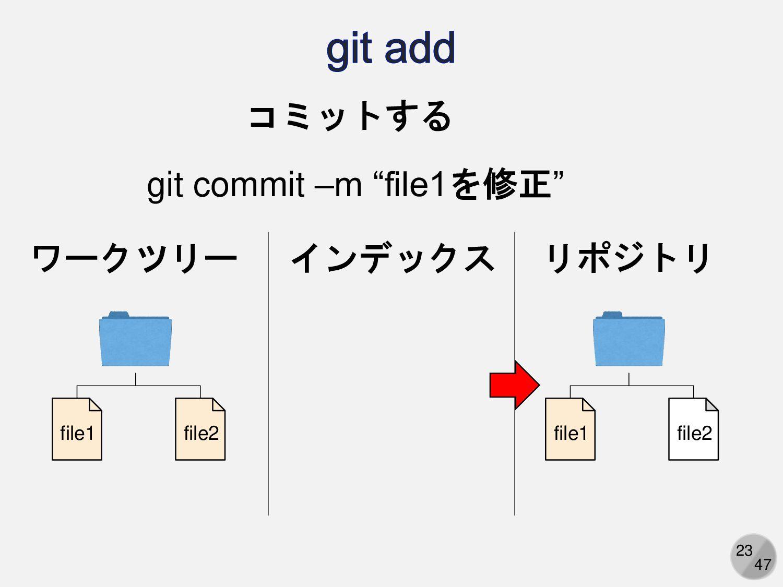 23 ワークツリー リポジトリ file1 file2 file1 file2 コミットする ...