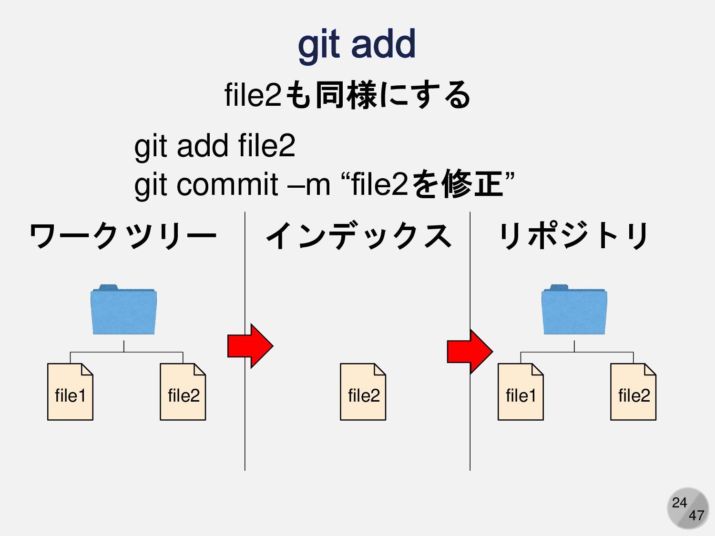 24 ワークツリー リポジトリ file1 file2 file1 file2 file2も同...