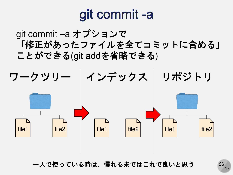 26 ワークツリー リポジトリ file1 file2 file1 file2 インデックス ...