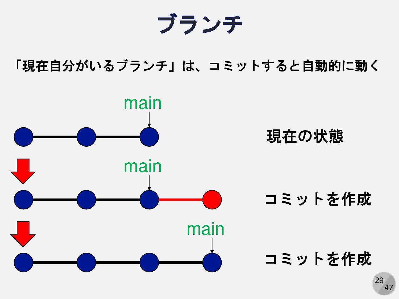 29 master master master 「現在自分がいるブランチ」は、コミットすると自...