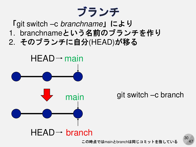 30 master 「git checkout –b branchname」により 1. br...
