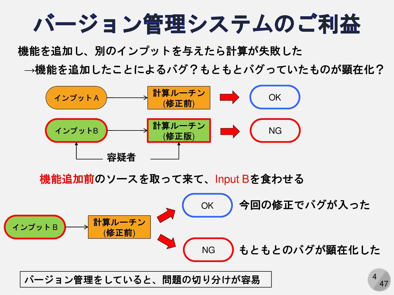 4 機能を追加し、別のインプットを与えたら計算が失敗した →機能を追加したことによるバグ?もと...