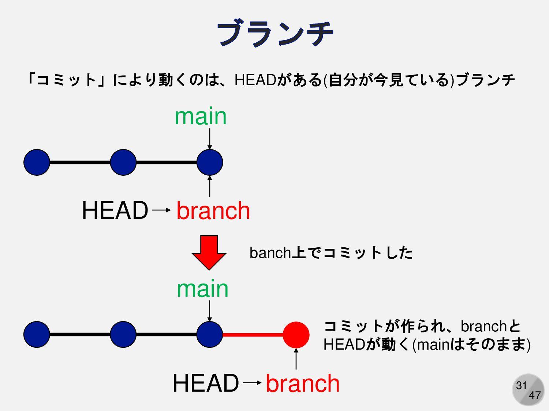 31 master branch 「コミット」により動くのは、HEADがある(自分が今見ている...