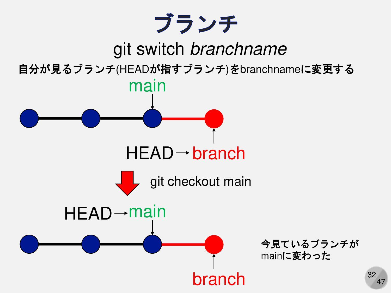 32 git checkout branchname 自分が見るブランチ(HEADが指すブラン...
