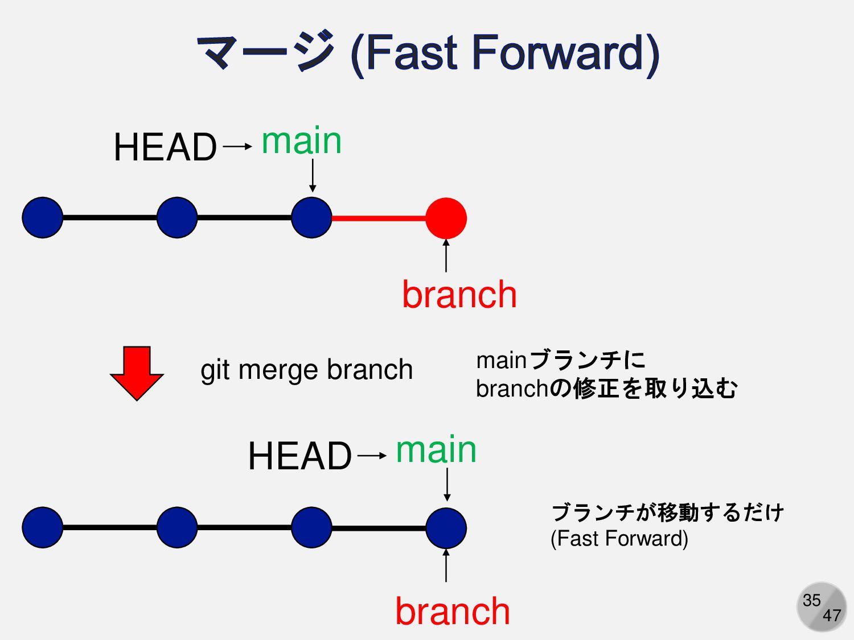 35 branch masterブランチに branchの修正を取り込む branch mas...