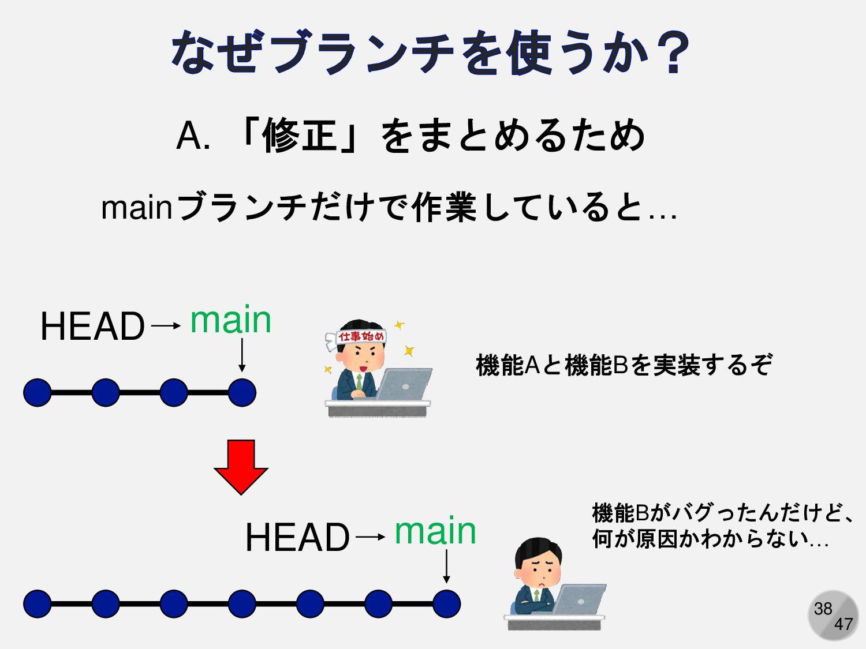 38 A. 「修正」をまとめるため masterブランチだけで作業していると… master ...