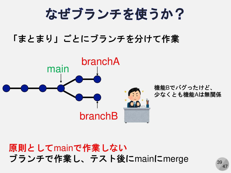 39 「まとまり」ごとにブランチを分けて作業 master branchA branchB 機...