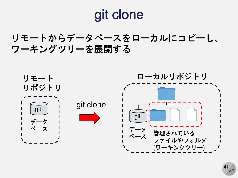 41 リモート リポジトリ データ ベース .git ローカルリポジトリ データ ベース 管理...