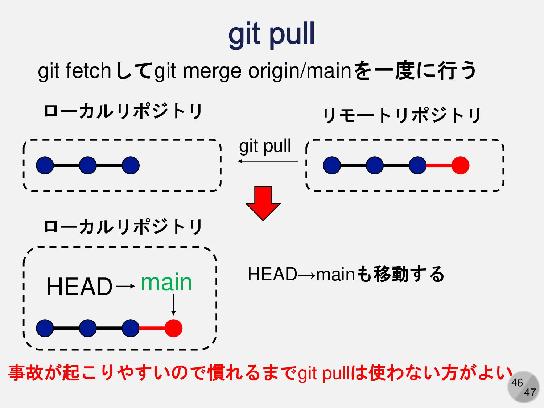 46 git fetchしてgit merge origin/masterを一度に行う git...