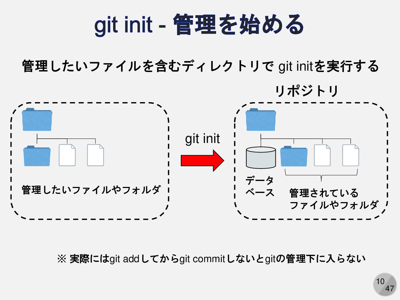 10 管理したいファイルを含むディレクトリで git initを実行する リポジトリ データ ...