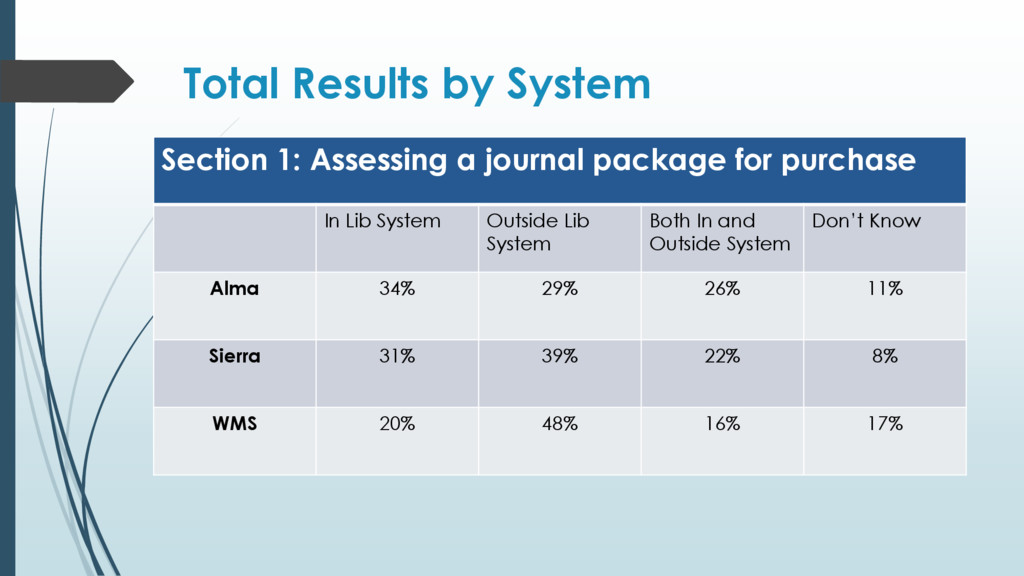Total Results by System Section 1: Assessing a ...