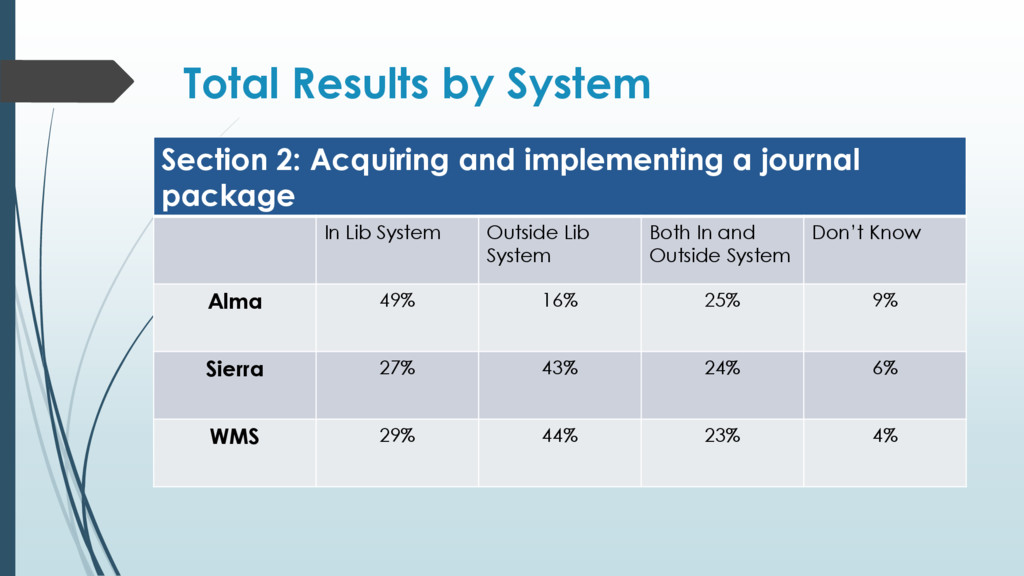 Total Results by System Section 2: Acquiring an...