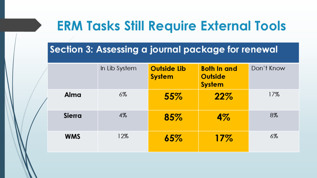 ERM Tasks Still Require External Tools Section ...