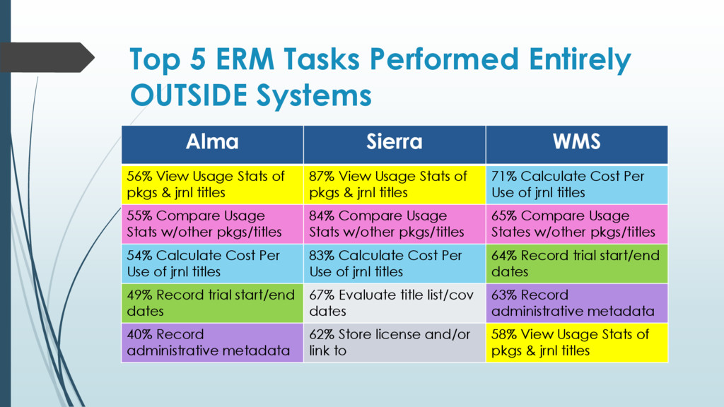 Top 5 ERM Tasks Performed Entirely OUTSIDE Syst...