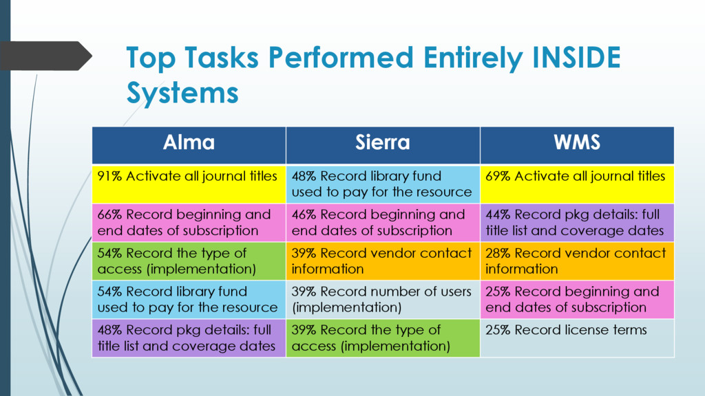 Top Tasks Performed Entirely INSIDE Systems Alm...