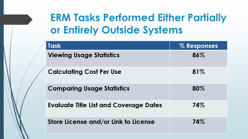 ERM Tasks Performed Either Partially or Entirel...