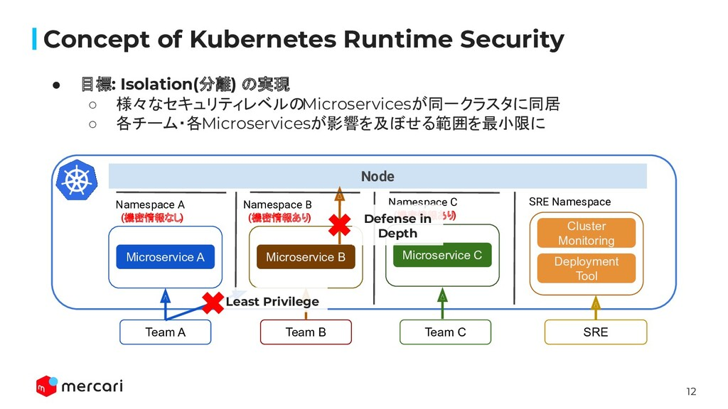 12 Node Concept of Kubernetes Runtime Security ...
