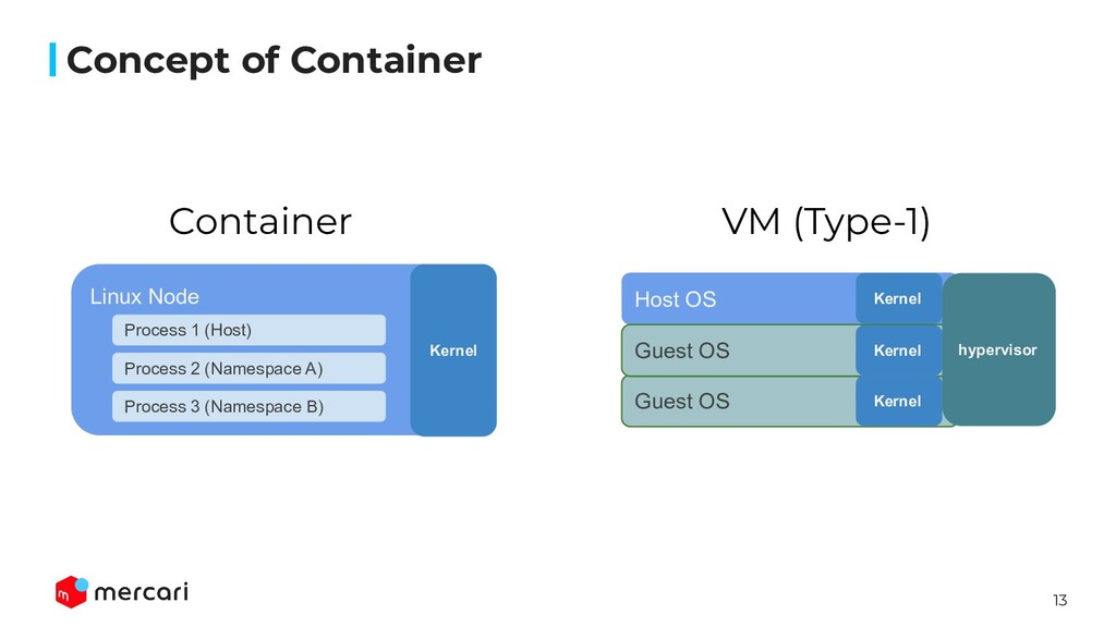 13 Concept of Container Guest OS Linux Node Pro...