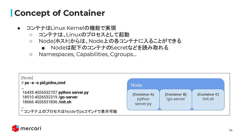 14 ● コンテナはLinux Kernelの機能で実現 ○ コンテナは、Linuxのプロセス...