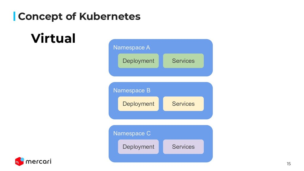 15 Concept of Kubernetes Namespace A Deployment...