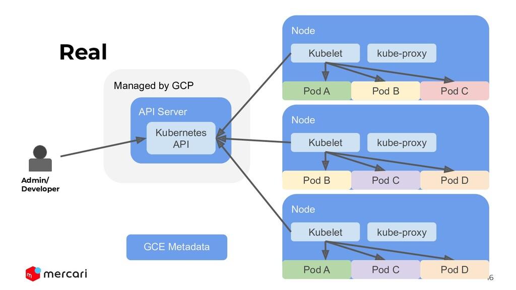 16 Managed by GCP API Server Kubernetes API Rea...