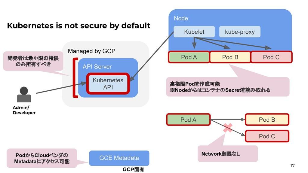 17 Managed by GCP API Server Node Kubelet kube-...