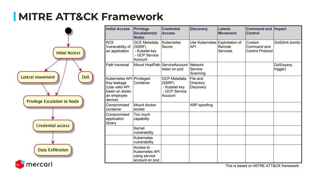 20 MITRE ATT&CK Framework