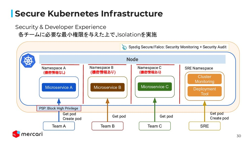 30 Secure Kubernetes Infrastructure Security & ...