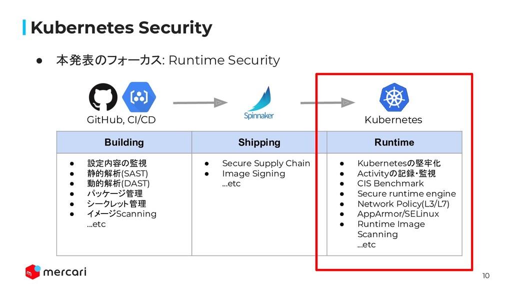 10 Kubernetes Security ● 本発表のフォーカス: Runtime Sec...