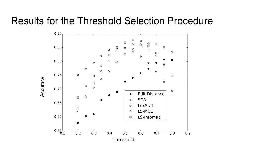 Results for the Threshold Selection Procedure A...