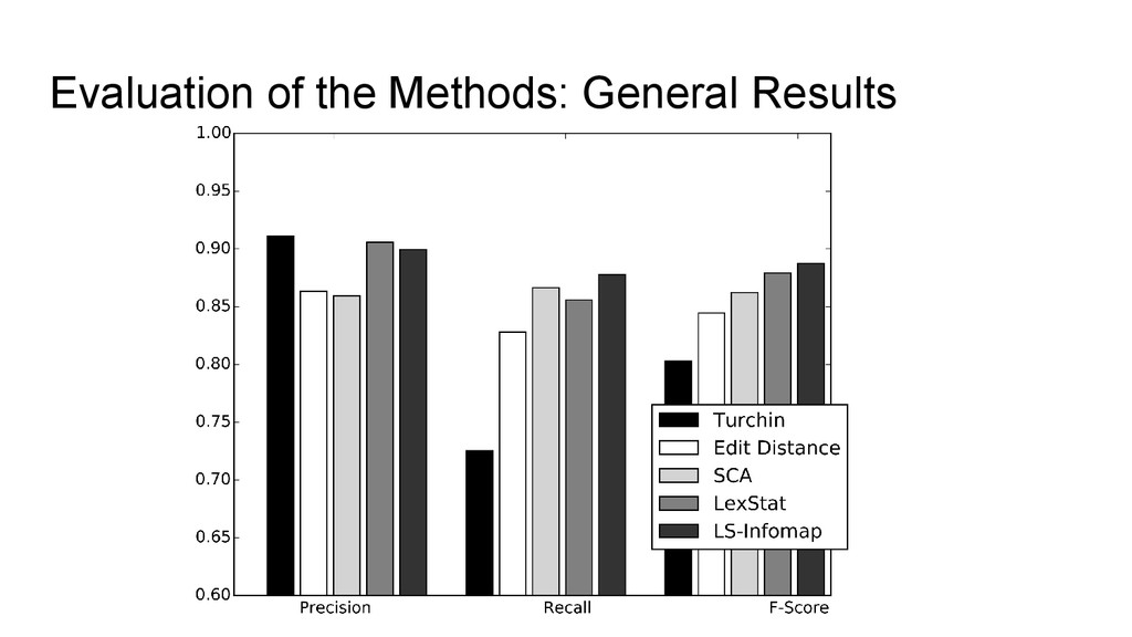 Evaluation of the Methods: General Results