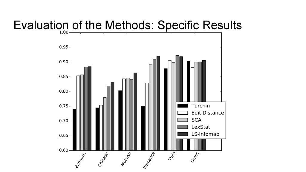Evaluation of the Methods: Specific Results
