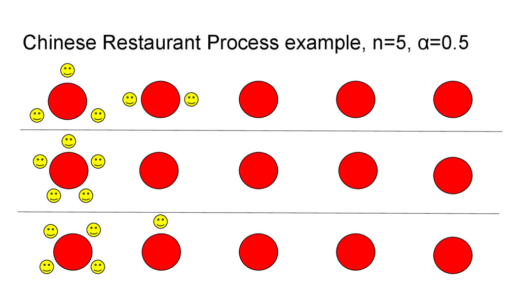 Chinese Restaurant Process example, n=5, α=0.5