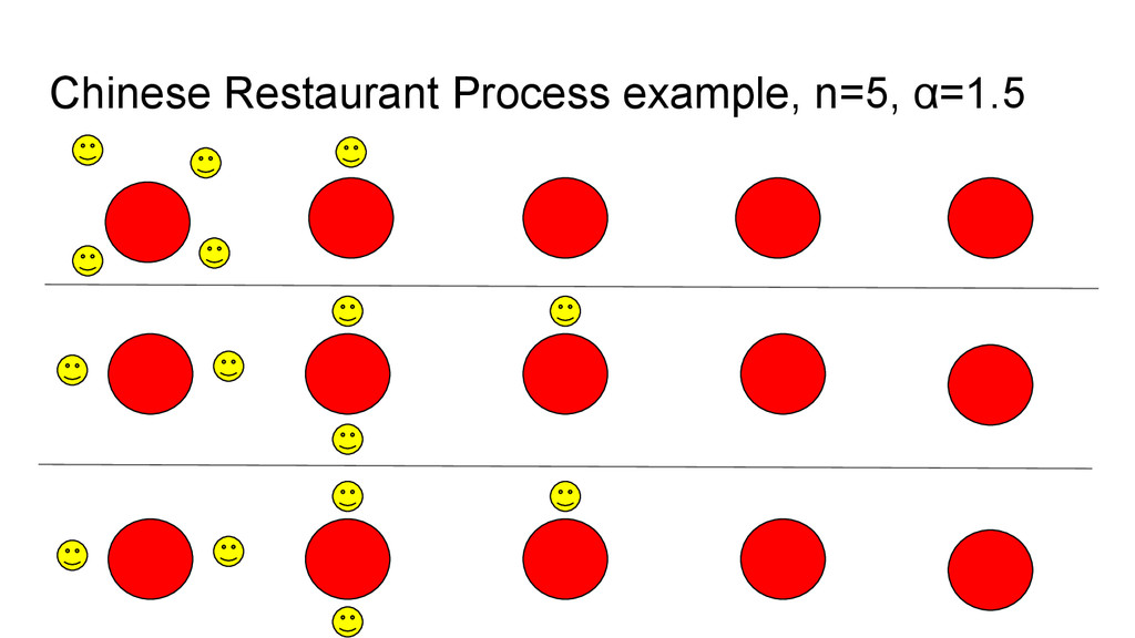 Chinese Restaurant Process example, n=5, α=1.5