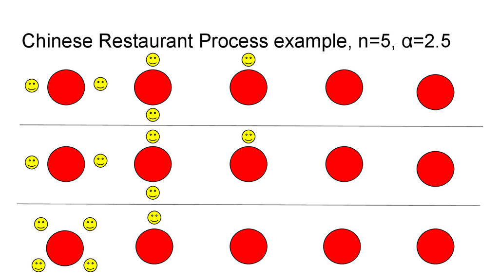 Chinese Restaurant Process example, n=5, α=2.5