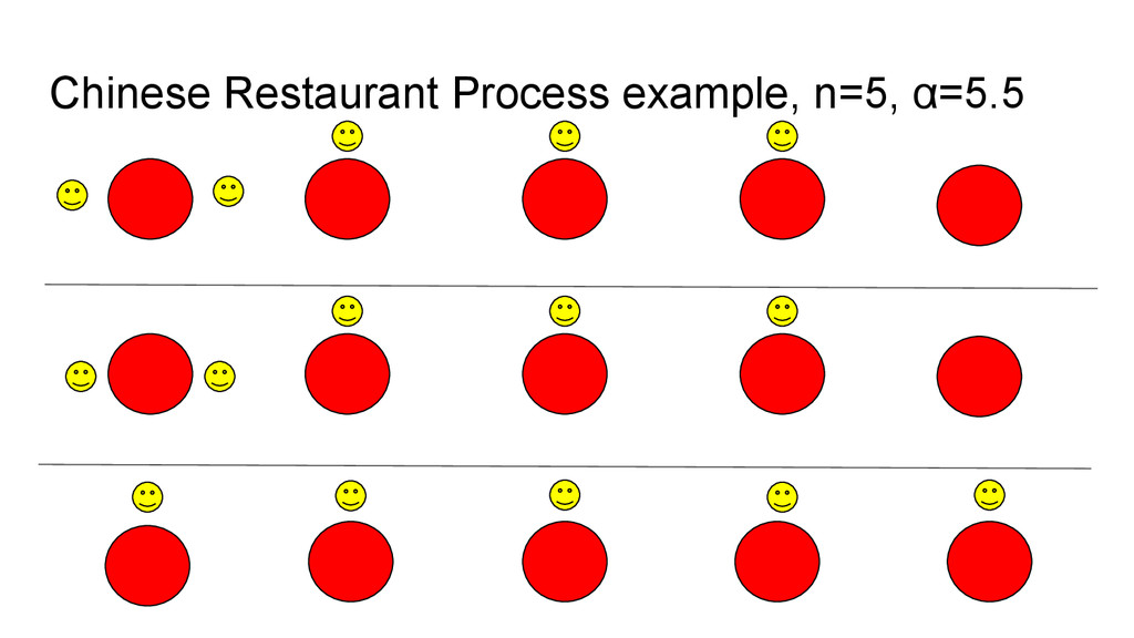 Chinese Restaurant Process example, n=5, α=5.5