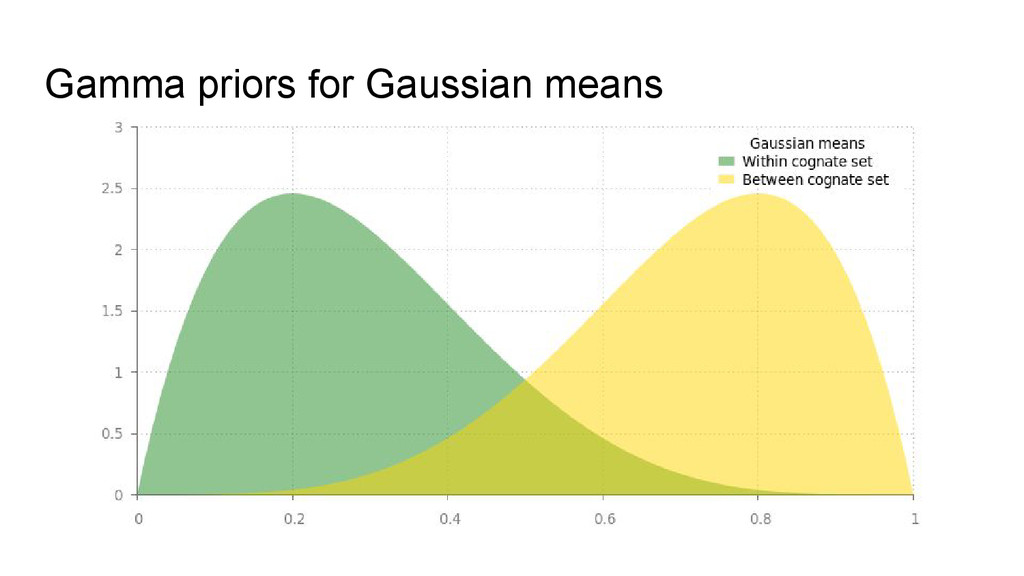 Gamma priors for Gaussian means