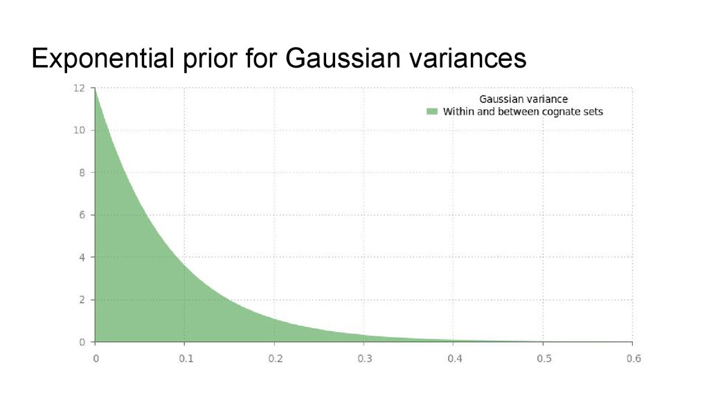 Exponential prior for Gaussian variances