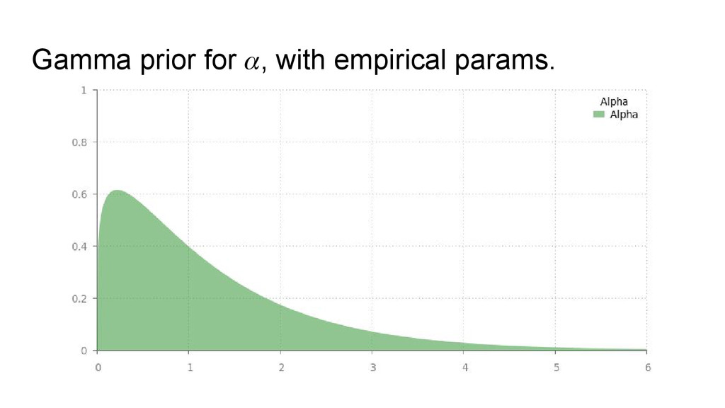 Gamma prior for , with empirical params.