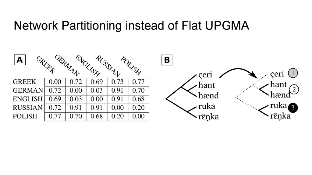 Network Partitioning instead of Flat UPGMA
