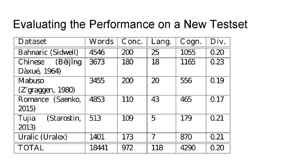 Evaluating the Performance on a New Testset
