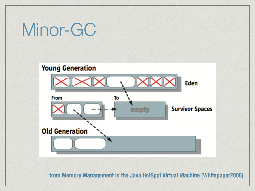 Minor-GC from Memory Management in the Java Hot...