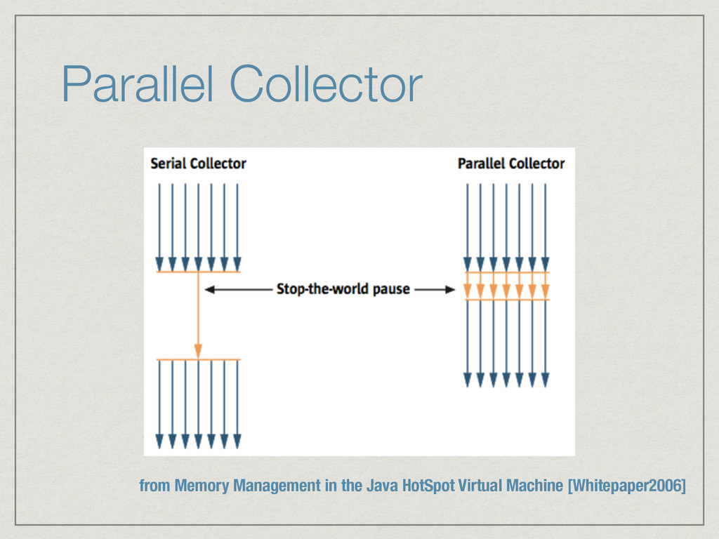 Parallel Collector from Memory Management in th...
