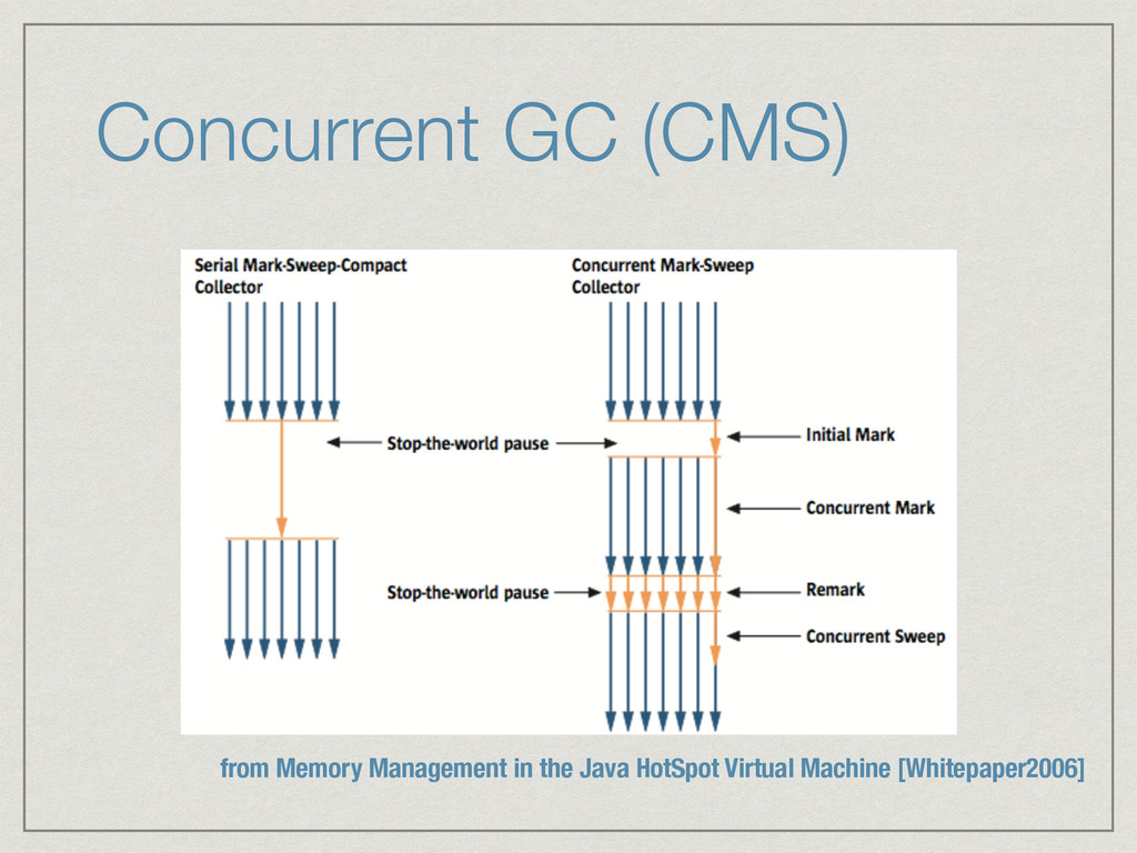 Concurrent GC (CMS) from Memory Management in t...