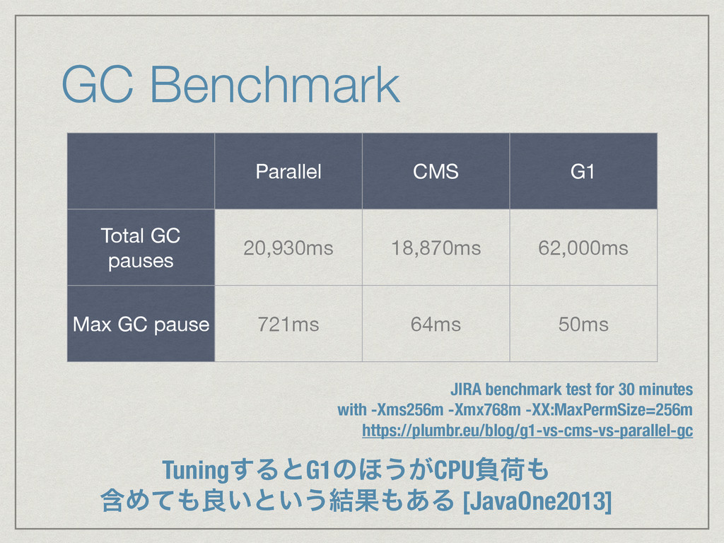 GC Benchmark Parallel CMS G1 Total GC pauses 20...