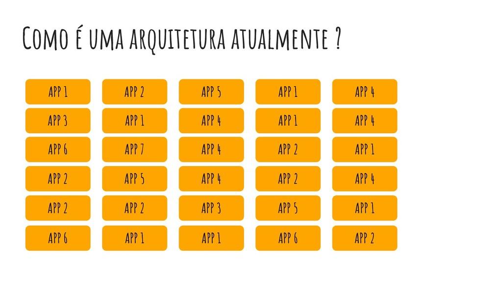 Como é uma arquitetura atualmente ? APP 1 APP 3...