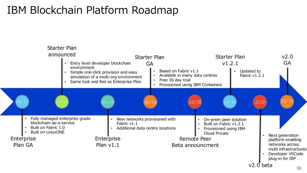 33 33 IBM Blockchain Platform Roadmap • Fully m...