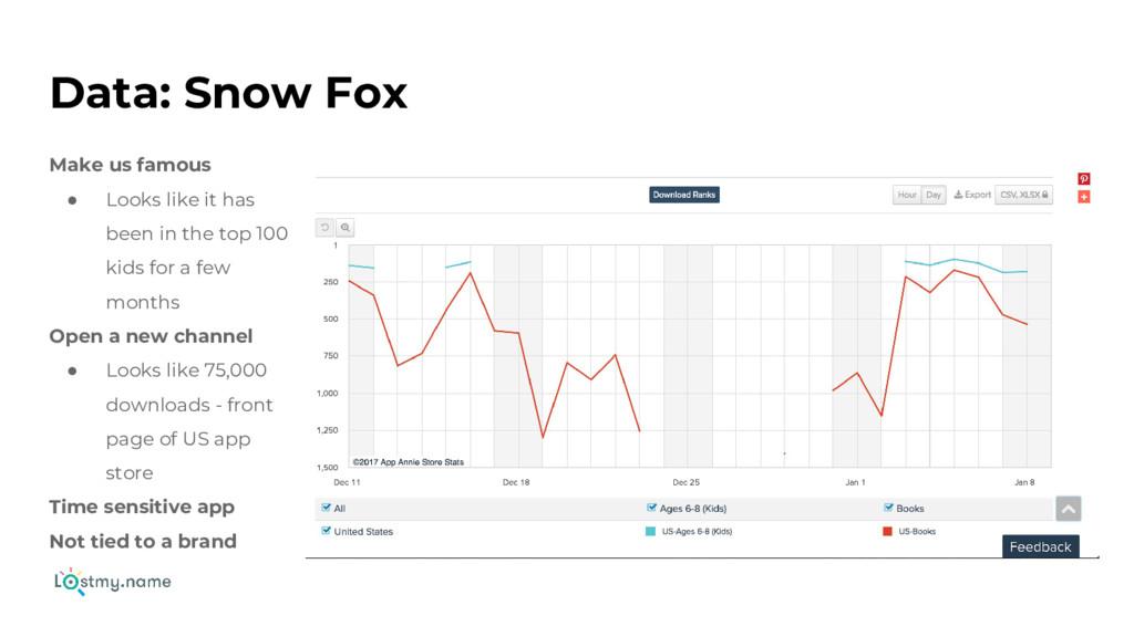 Data: Snow Fox Make us famous ● Looks like it h...