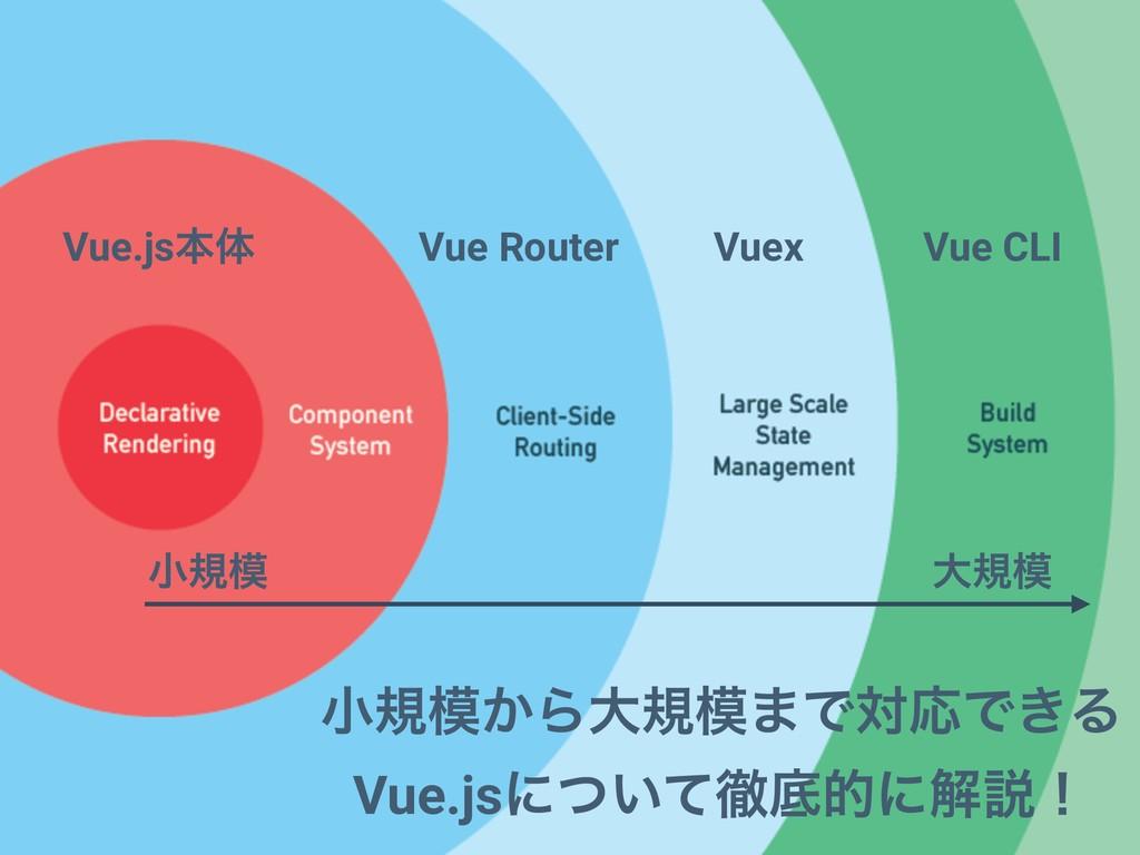 Vue.jsຊମ Vue Router Vuex Vue CLI খن͔Βେن·ͰରԠͰ͖...